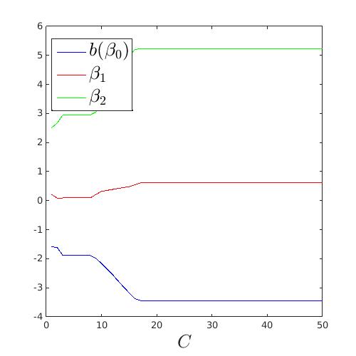 Examples meta models svm svm path xlabelcinterpreterlatexfontsize20 figureposition200 200 500 500 plotccrlinewidth3 hold on plotcalphas xlabelc ccuart Image collections