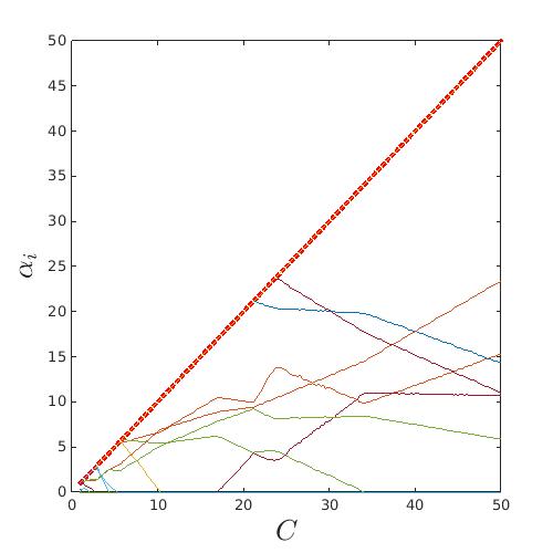 Examples meta models svm svm path figureposition200 200 500 500 plotccrlinewidth3 hold on plotcalphas xlabelcinterpreterlatexfontsize20 ccuart Image collections